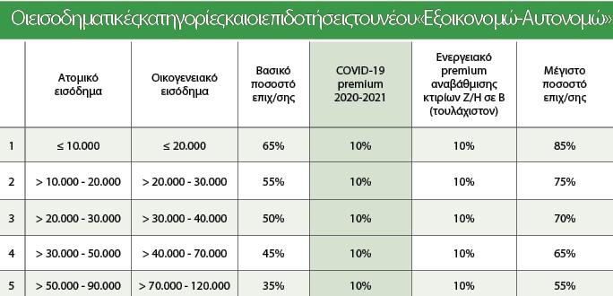 «Εξοικονομώ»: Υψηλότερες επιδοτήσεις για περισσότερους! 3
